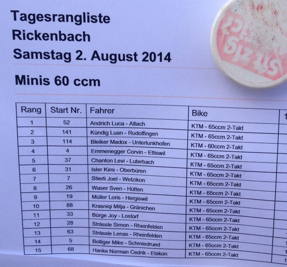 Die MXRS Rangliste für Rickenbach / LU